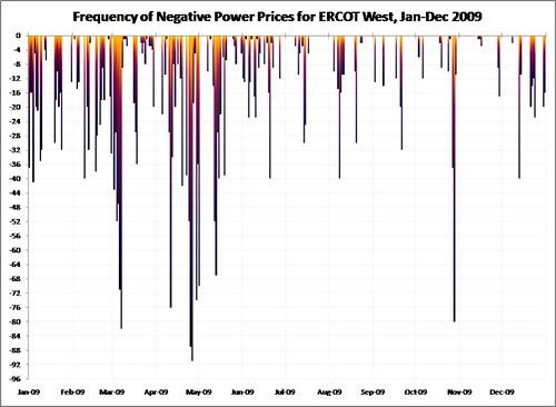 ERCOT_W_Freq_Neg_Prices_2009