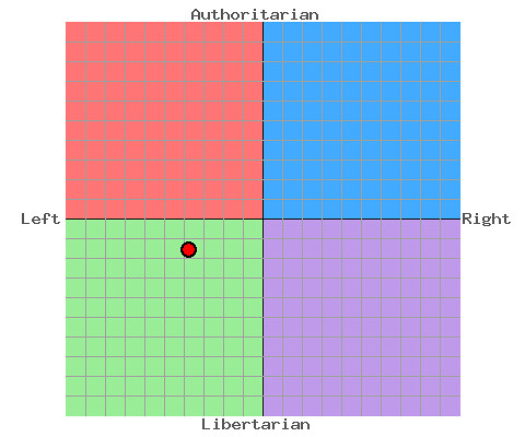 my political (economic and social) compass for 2010