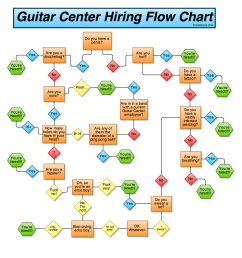 high res guitar center hiring flow chart bysteelopus i uncovered this secret guitar center document  [ 1299 x 1264 Pixel ]