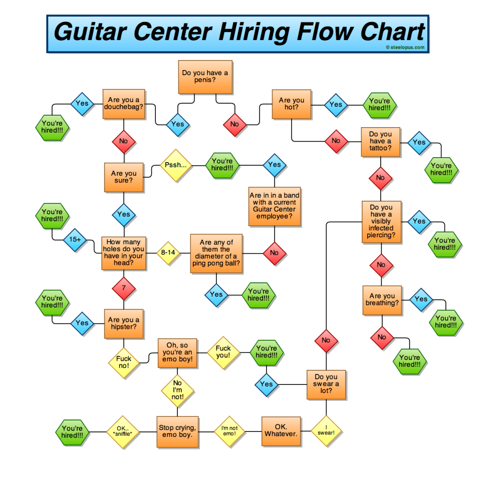 medium resolution of high res guitar center hiring flow chart bysteelopus i uncovered this secret guitar center document