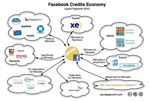 Facebook Credit currency economy
