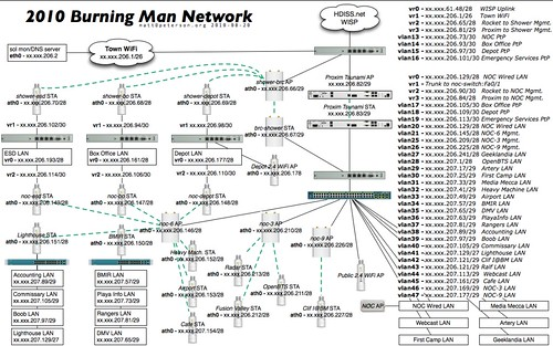 Burning Man 2010 Network Diagram A Photo On Flickriver