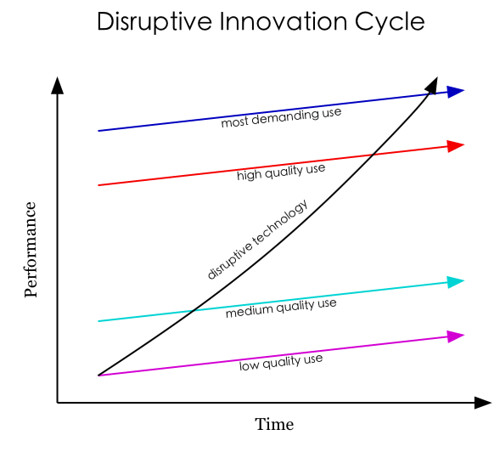 Disruptive Innovation Cycle