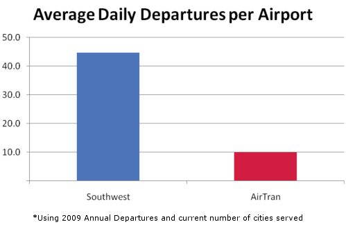 Southwest/AirTran Average Daily Departures per Airport