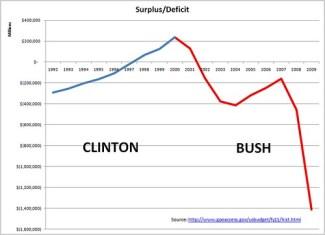 ClintonBushSurplusDeficit