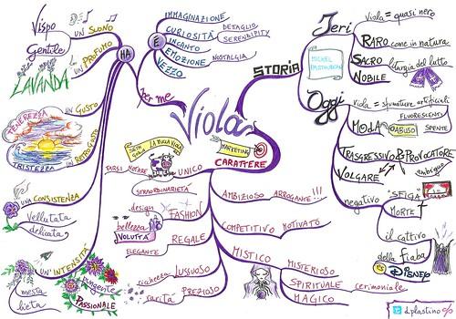Viola - Mind Map