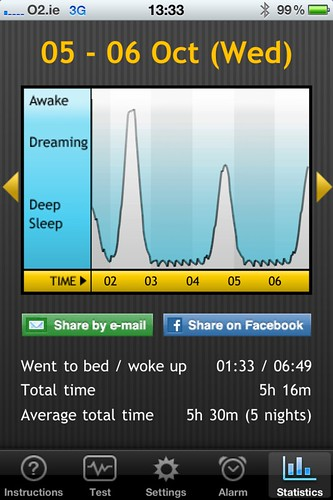 Sleep Pattern