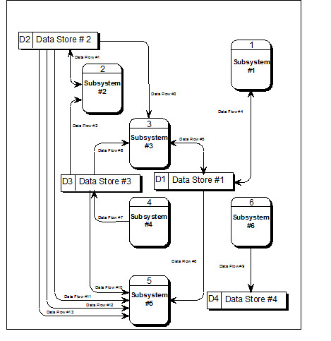Erp Process Flow Diagram MRP Flow Diagram Wiring Diagram