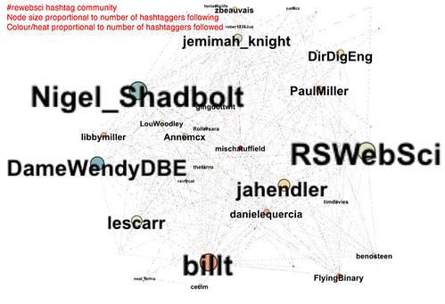 rswebsci hashtag community