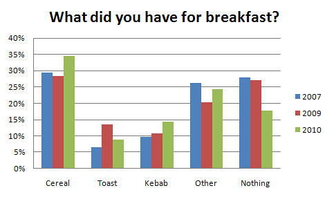 graph showing what students said they had for breakfast