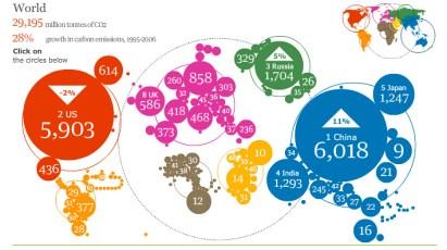 Interactive Carbon Atlas
