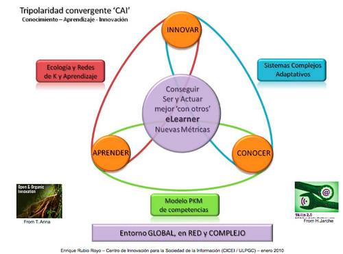 Tripolaridad convergente CAI