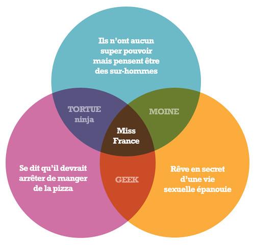 Diagramme de Venn  Explore Nicolas Guelles photos on