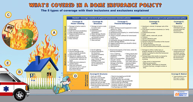 What's Covered in a Home Insurance Policy