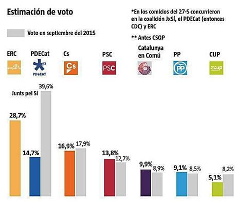 17g03 La subida de ERC mantiene la mayoría soberanista y no excluye un tripartito 1