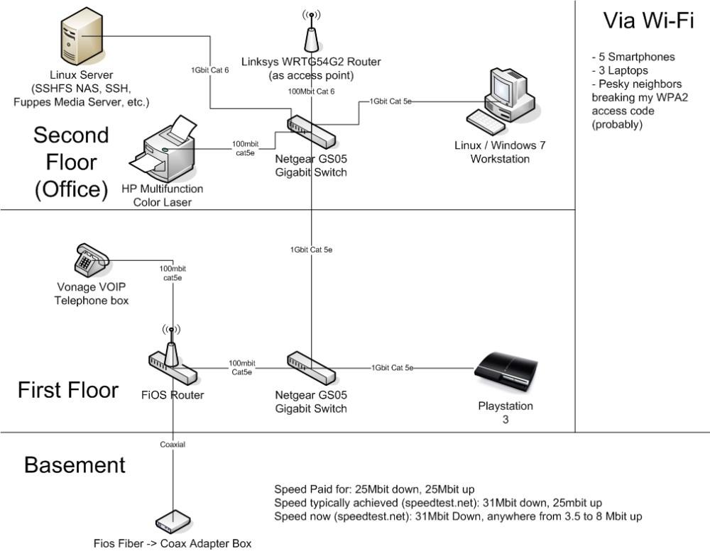 medium resolution of verizon router to fios ont wiring verizon fios router wiring diagram verizon fios wiring diagrams verizon