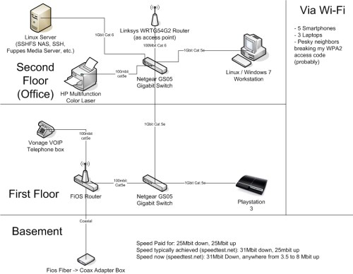 small resolution of verizon router to fios ont wiring verizon fios router wiring diagram verizon fios wiring diagrams verizon