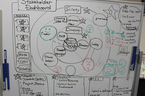 pmbok cafe s2w2 stakeholder 015