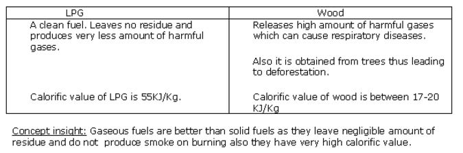 goa-board-class-8-solutions-for-science-combustion-and-flame-1