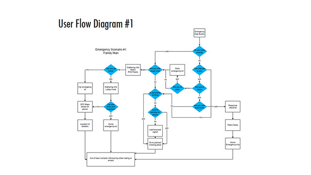 Flow diagram definition/meaning