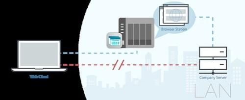 หลักการทำงานคือ เข้ามา Browser Station แทนการเชื่อมต่อผ่าน VPN