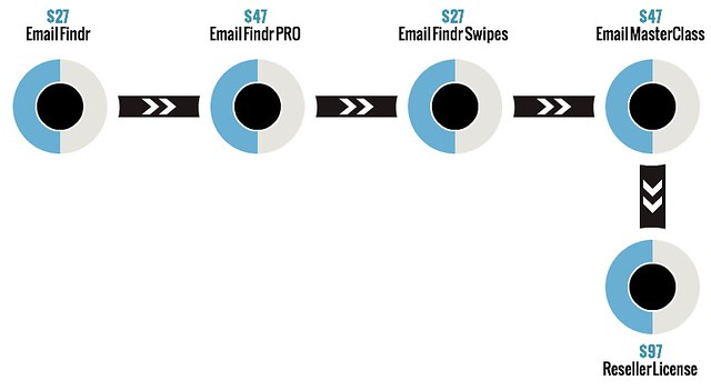 EmailFindr Review - EmailFindr Funnel
