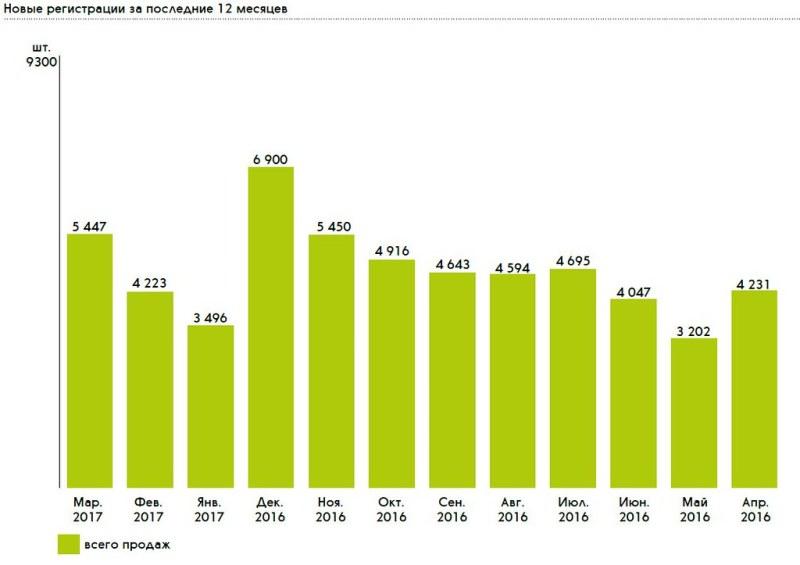 Число регистраций новых грузовиков март 2017 - апрель 2016