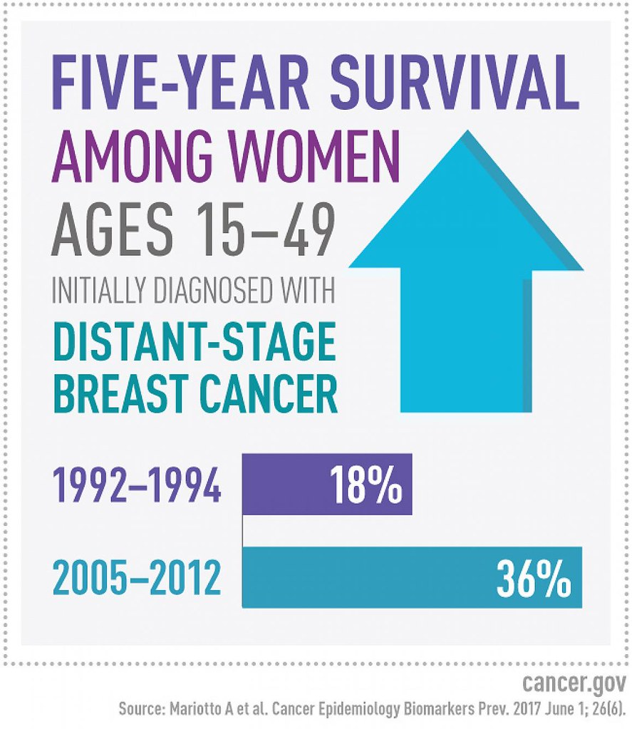 Metastatic breast cancer survival rates factoid | A new ...