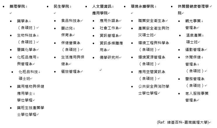 嘉藥科系分類
