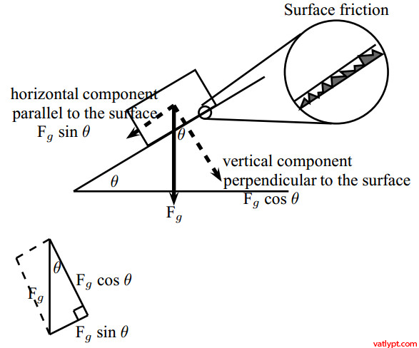 Newton's Second Law, Object on an inclined plane, Lifts
