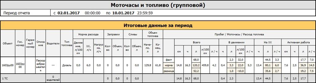 Групповой отчёт «Моточасы и топливо» системы СКАУТ