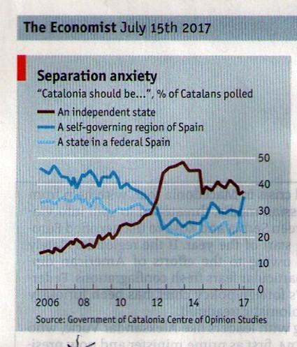 17g15 Economist Sobre Proceso Cataluña España 1 1 UTI 425