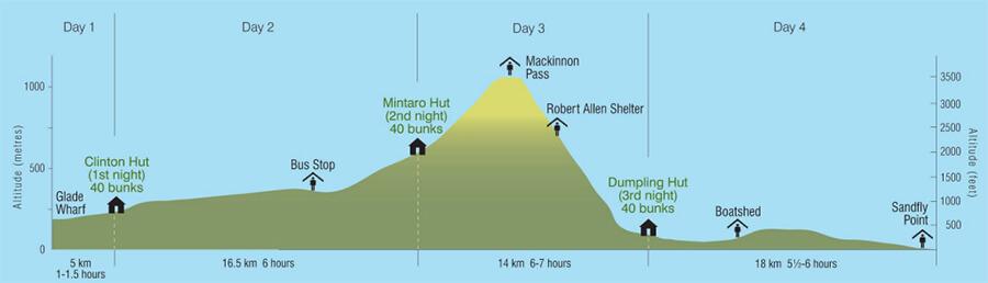 2017.07.28 | 紐到天涯海腳| 認識能爬要拜阿密托佛的紐西蘭最熱門的步道 - 米佛步道 Milford Track 11.jpg