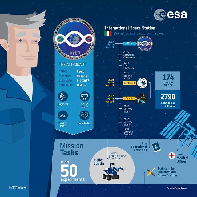 ESA astronaut Paolo Nespoli: an infographic