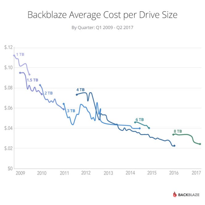 chart-cost-per-drive-2017