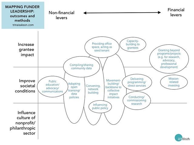 Funder leadership matrix draft 17-08-01