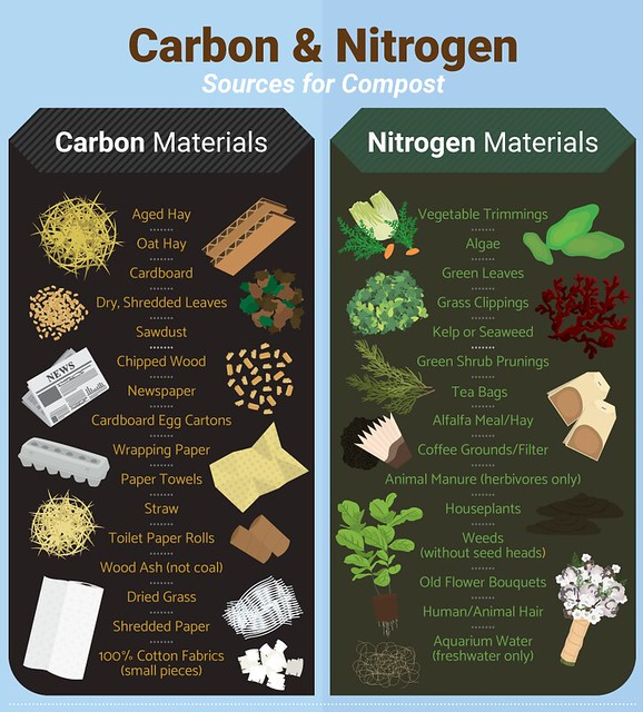 carbon-nitrogen-sources