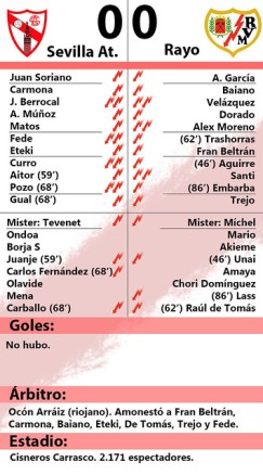 Sevilla Atletico Rayo Vallecano