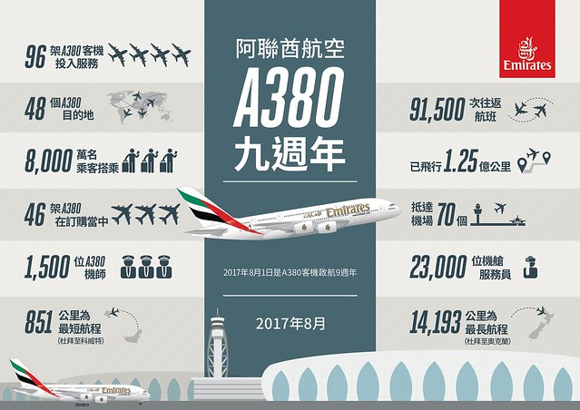 Infogrphoic _ 9 years of A380