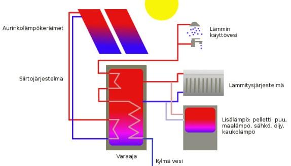 aurinkolampojarjestelma