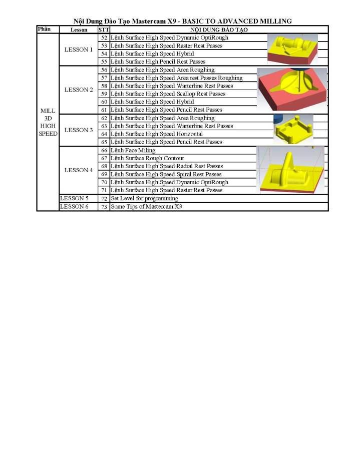 Chương trình đào tạo mastercam X9 2