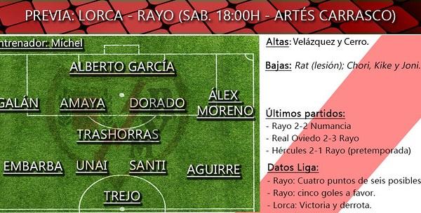 Lorca Rayo