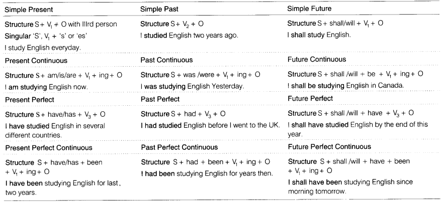 Cbse Class 8 English Grammar Tenses Cbse Tuts