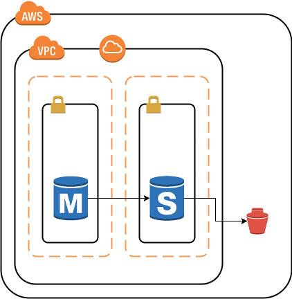 RDS_Multi-AZ_SingleResion