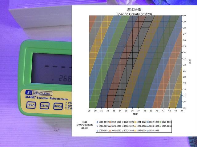 關於比重計的溫度補償   PH 8.4