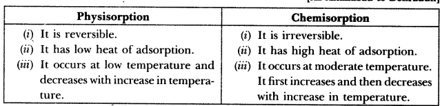 Surface Chemistry Class 12 Important Questions
