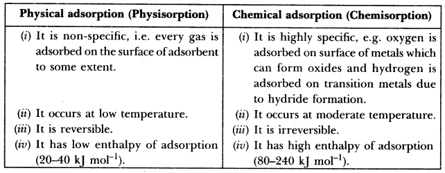 Surface Chemistry Class 12 Important Questions With Answers