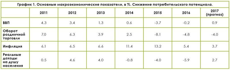 Основные макроэкономические показатели, в %
