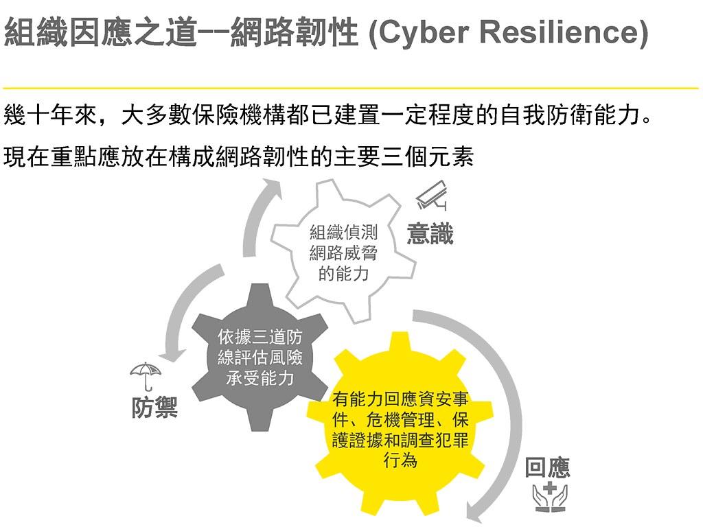 現今的資安重點應放在發展企業的網路韌性