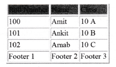ncert-solutions-for-class-10-foundation-of-information-technology-working-with-tables-in-html-3